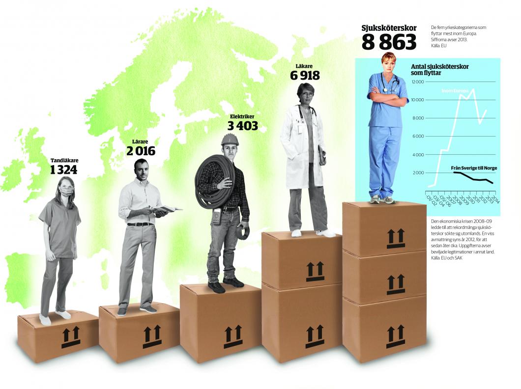 Sjuksköterskor byter land mest i Europa