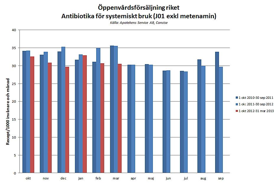 Antibiotikaförsäljningen minskar