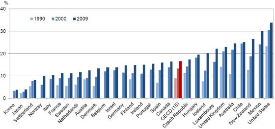 Fetma fortsätter öka i OECD-länderna