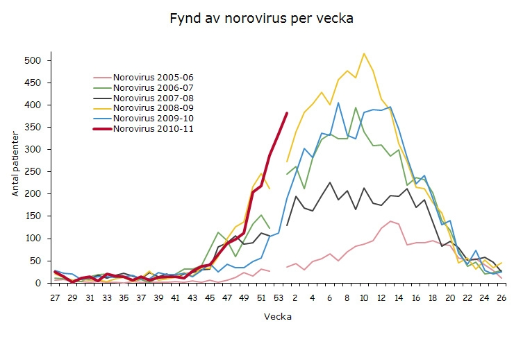 Rekordmånga fall av vinterkräksjuka