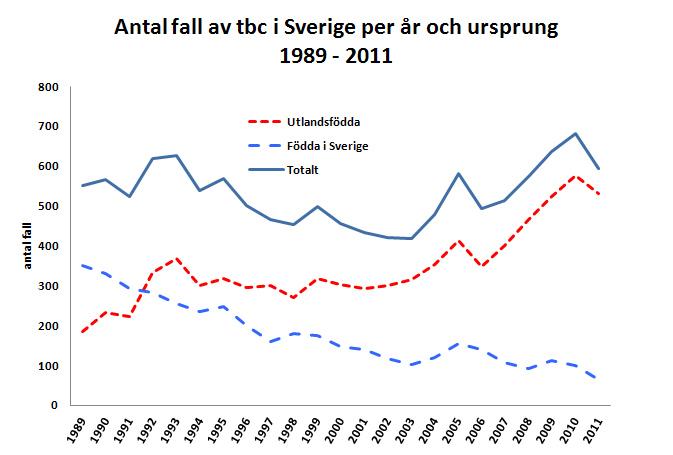 Tuberkulosen minskar i Sverige